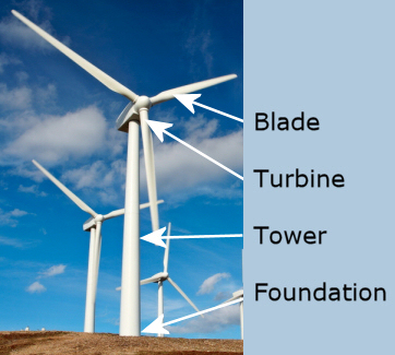 information about windmills usa windmill technology